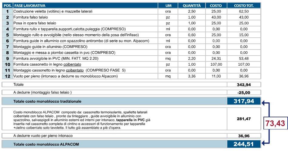 RAFFRONTO DI COSTO TRA MONOBLOCCO TRADIZONALE e MONOBLOCCO ALPACOM (f1200 x 1400)